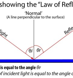diagram showing the law of reflection  [ 1400 x 785 Pixel ]