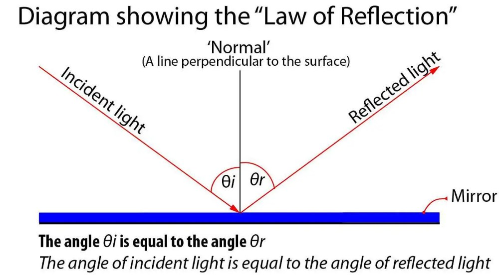 medium resolution of diagram showing the law of reflection