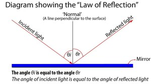 Definition: Specular Reflection | Photokonnexion