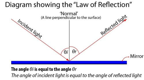 small resolution of diagram showing the law of reflection
