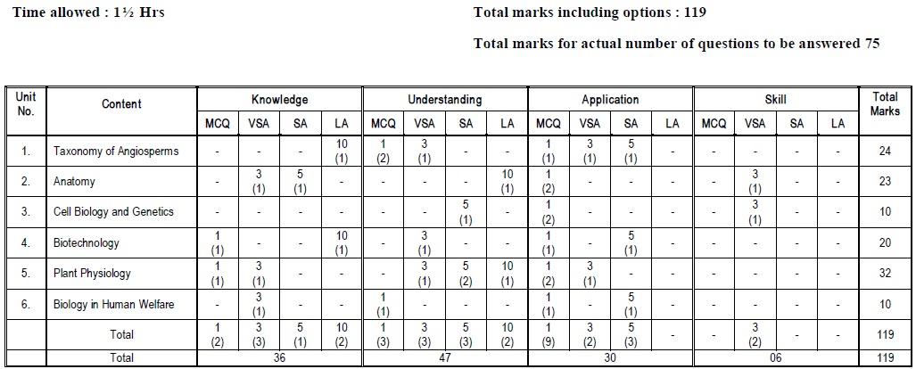 Tamil Nadu State Board Class 12 Marking Scheme
