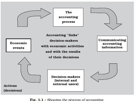 Image result for Accounting- Meaning ncert