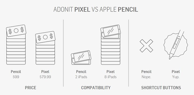 Adonit Pixel vs Apple Pencil