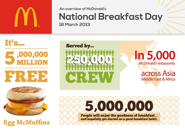 Statistical overview of McDonald's National Breakfast Day