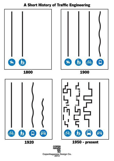 A Short History of Traffic Engineering