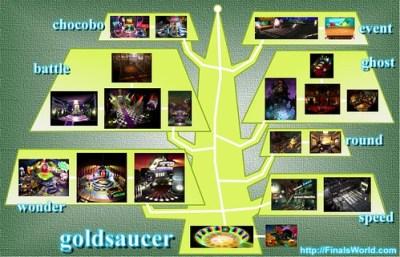 Mapa Gold Saucer