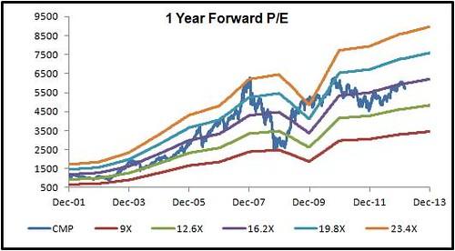nifty-1-year-forward-pe-bands
