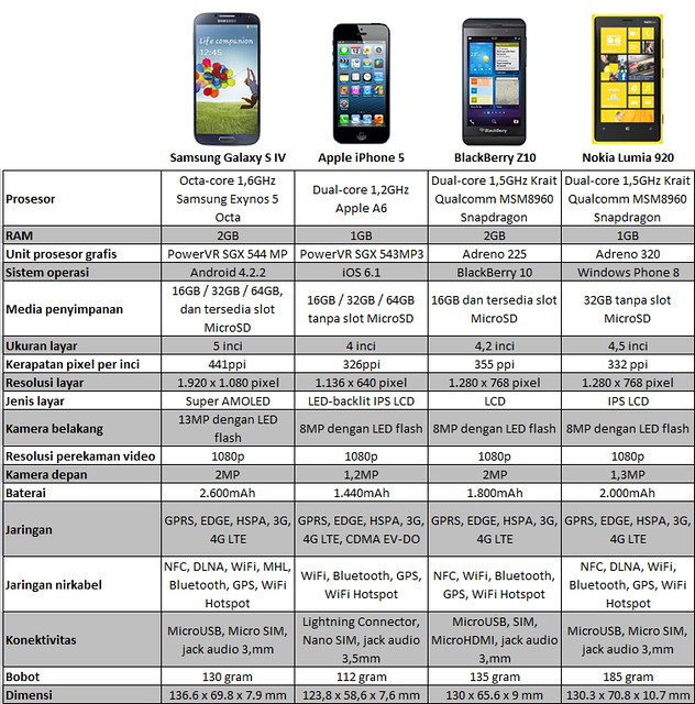 Galaxy S4 vs iPhone 5 vs BlackBerry Z10 vs Lumia 920