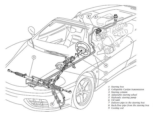 Ferrari 360 Steering System