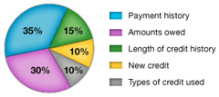 Credit Score Calculation Property Guiding