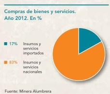 Compras de bienes y servicios nacionales