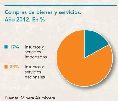 Compra de bienes y servicios 2012