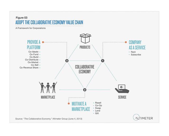 Adopt the Collaborative Economy Value Chain