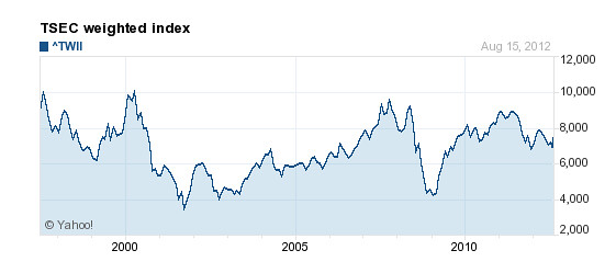 用指數與 ETF 評量股票或基金的績效
