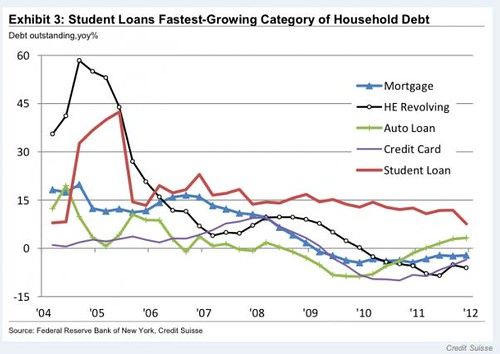 Student Loans Fastes-Growing Category of Household Debt