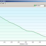 Elevation Profile Descending La Plata