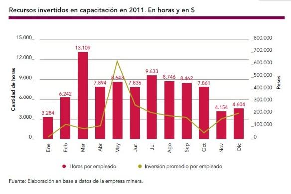 Recursos invertidos en capacitación en 2011.