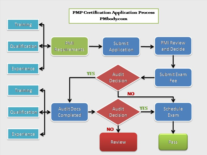 Pmp Certification The Beginner S Guide From Pmbody