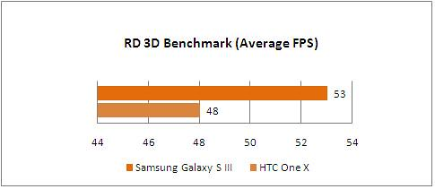 samsung_galaxy_s3_game_graph_rd3dbenchmark_fps
