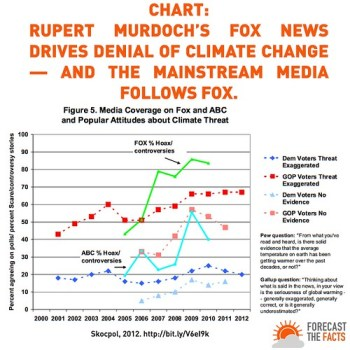 Fox Reporting and Climate Denialism