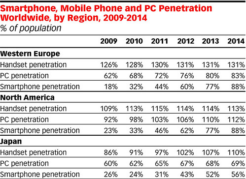 eMarketer_Smartphone_Mobile_Phone_and_PC_Penetration_Worldwide_by_Region_2009-2014_145263