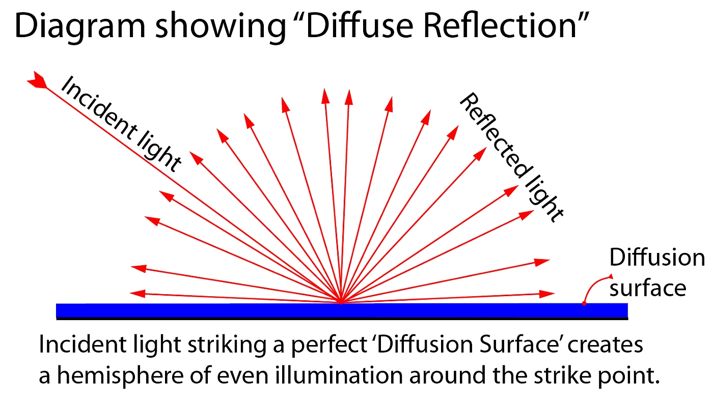 Diffusion diffusion reflection a glossary entry photokonnexion diffusion light is scattered and reflected from the strike point in a hemisphere of illumination pooptronica