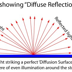 What Is The Definition Of A Diagram Multiple Gfci Outlet Wiring Diffuse Reflection Photokonnexion