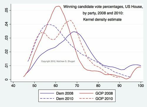 Kernel density winning votes 2008-10