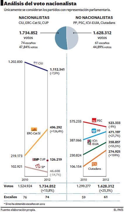 12k27 EPaís Análisis voto nacionalista en Cataluña