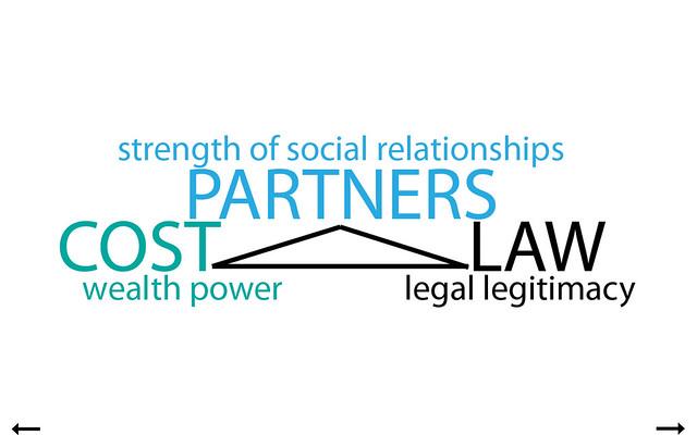 Strength of Social Relationships
