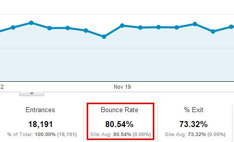 Làm sao để giảm Bounce Rate cho blog, website?