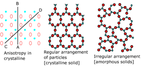 Classification on the basis of arrangement of constituent particle