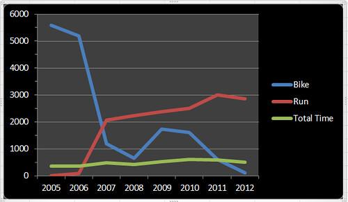 2012statschart