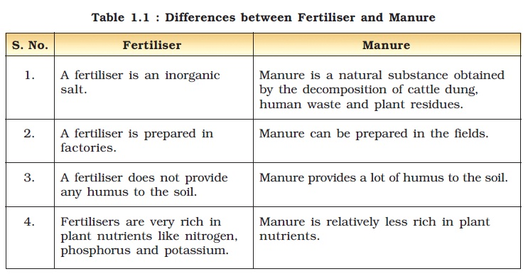NCERT Class VIII Science Chapter 1 Crop Production and