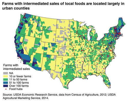 Farms with intermediated sales of local foods are located largely in urban counties. Source: USDA Economic Research Service, data from Census of Agriculture, 2012; Agricultural Marketing Service, 2014.