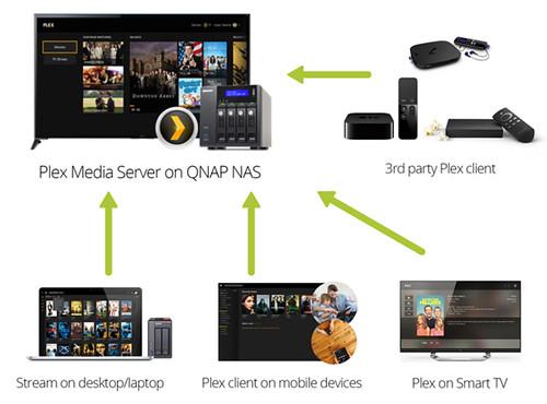 ใช้ Plex Media Server เพื่อ Streaming ไปอุปกรณ์ที่หลากหลาย