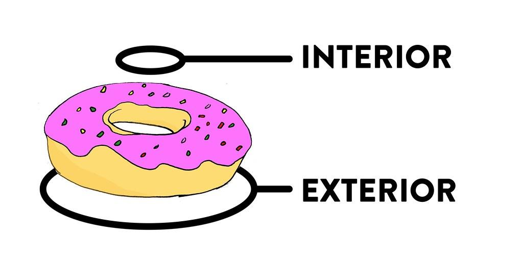 Inner vs. outer rings of Donut Polygons