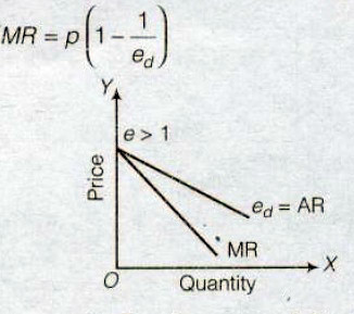 NCERT Solutions for Class 12th Microeconomics : Chapter 6