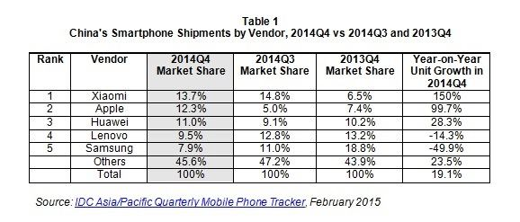 Tabla 1 Vendedores en China Q4 2014 Vs Q4 2013 IDC