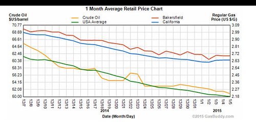 Gas price charts December 2014 / January 2015