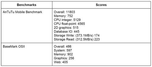 Lumia 830 Benchmark Result