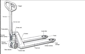 Allmaterialhandling  Pallet Jack Parts