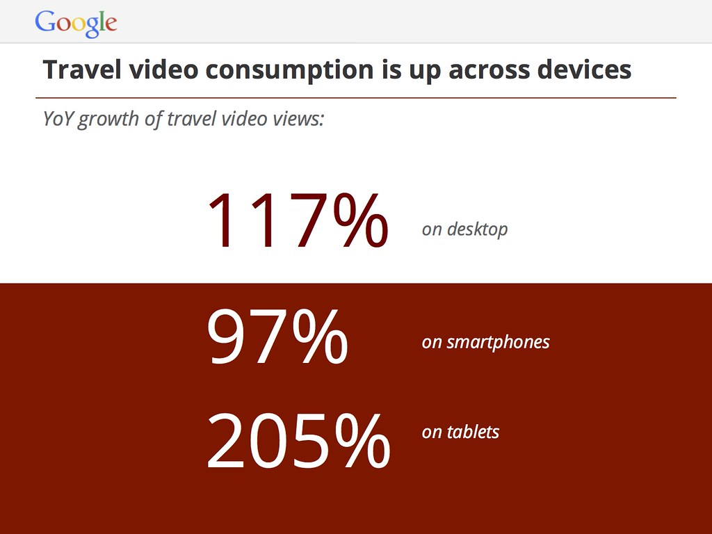 Travel Content Takes off