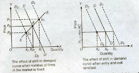 NCERT Solutions for Class 12th Microeconomics : Chapter 5
