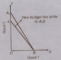NCERT Solutions for Class 12th Microeconomics : Chapter 2