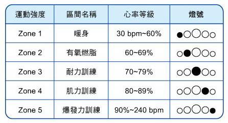 2015.04.27| 跑腿小妞| 怎麼用心率訓練大解密 - EPSON RUNSENSE SF-810心率跑步訓練錶體驗會 05.jpg