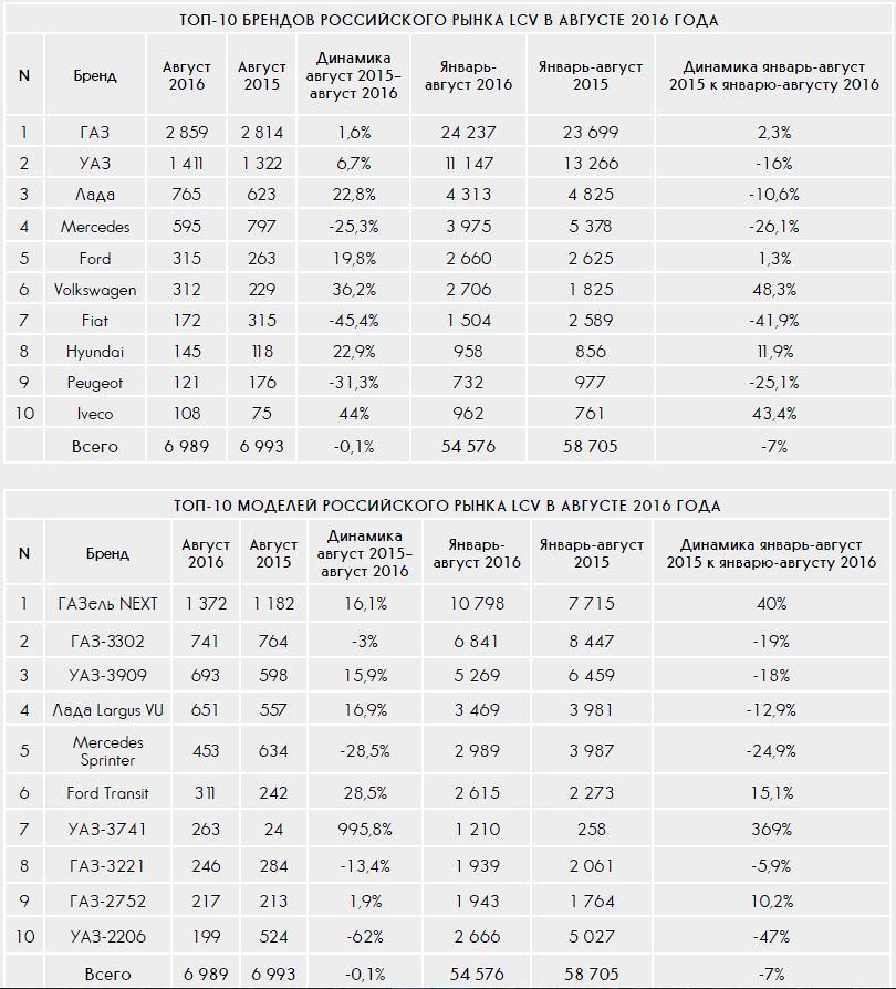 ТОП рынка LCV август 2016