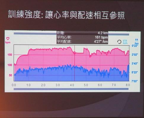 2015.04.27| 跑腿小妞| 怎麼用心率訓練大解密 - EPSON RUNSENSE SF-810心率跑步訓練錶體驗會 06.jpg