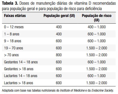 doses-manutencao-diarias-vitaminaD