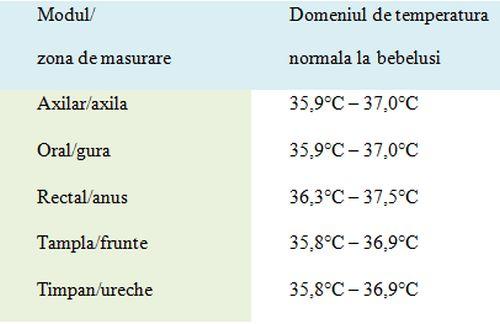 tabel-temperatura_bebelusi